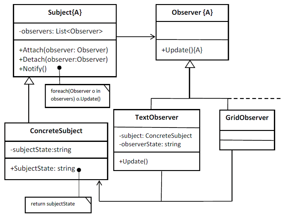Using of design patterns in gps application digitalmag fig1 uml class diagram for the observer pattern ccuart Gallery