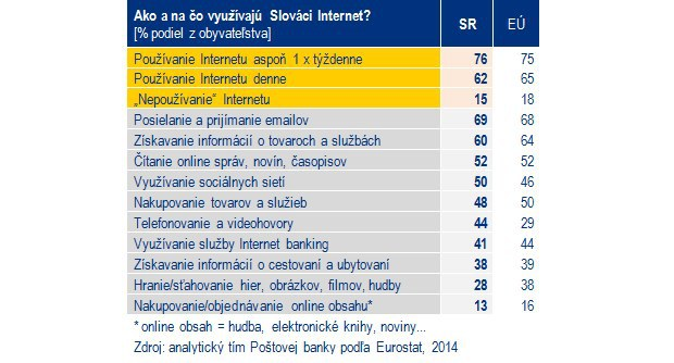 cd44bae54eae Zdroj    https   openiazoch.zoznam.sk cl 154437 Co-Slovaci-nakupuju -na-internete